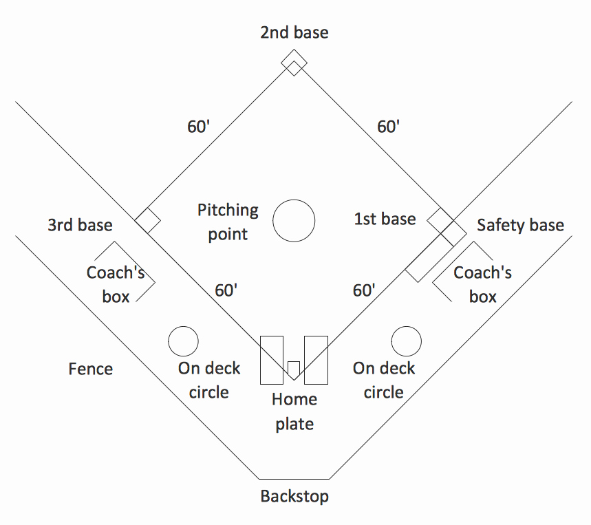 Baseball Field Layout Template Best Of Baseball solution