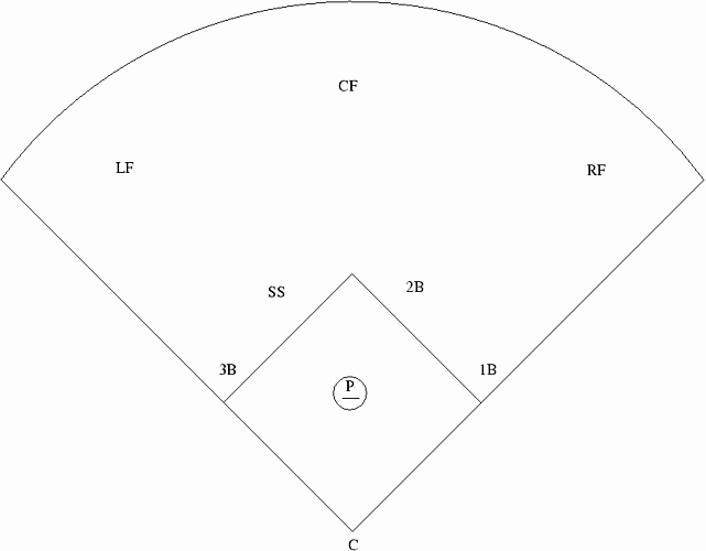 Baseball Field Layout Template Best Of Pin Baseball Field Position Numbers Diagram On Pinterest