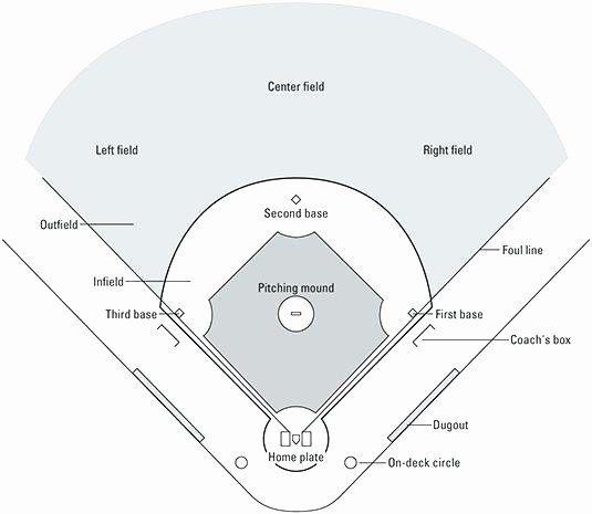 Baseball Field Layout Template Inspirational Template Printable Baseball Diamond Diagram Field