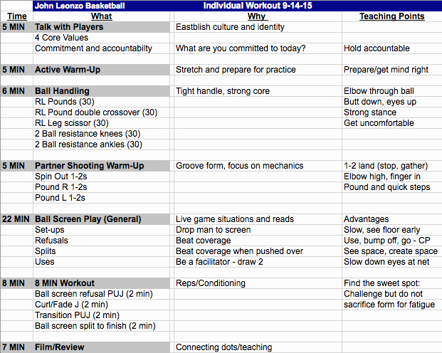 Basketball Practice Plans Template New Practice Planning Know the why Fastmodel Sports