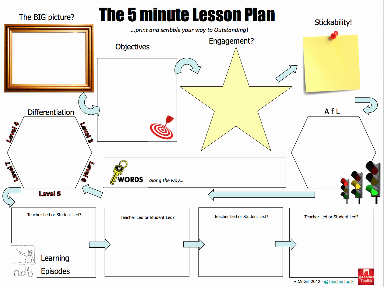 Best Lesson Plan Template Inspirational the Famous 5 Minute Lesson Plan by Teachertoolkit