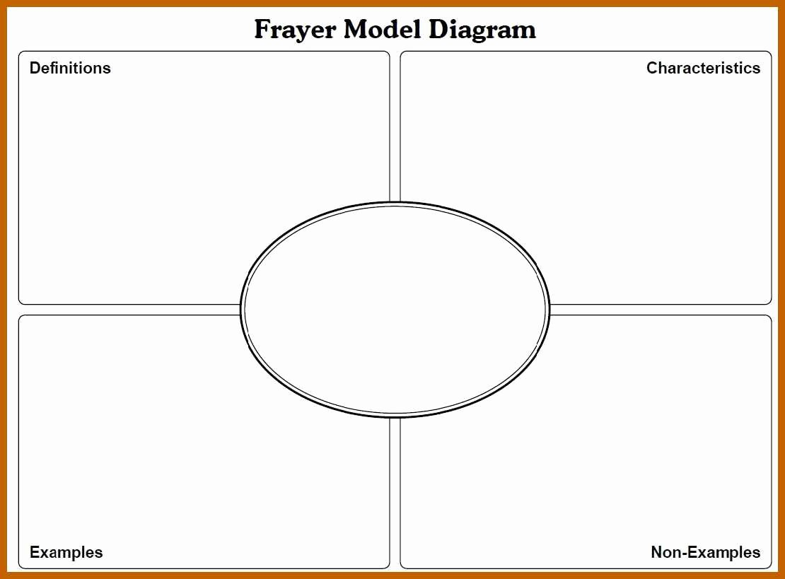 Blank Frayer Model Template Awesome 8 9 Frayer Model Templates