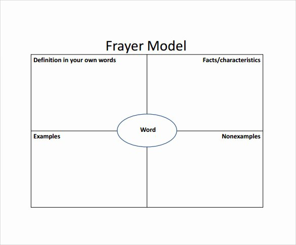 Blank Frayer Model Template Beautiful 15 Sample Frayer Model Templates – Pdf