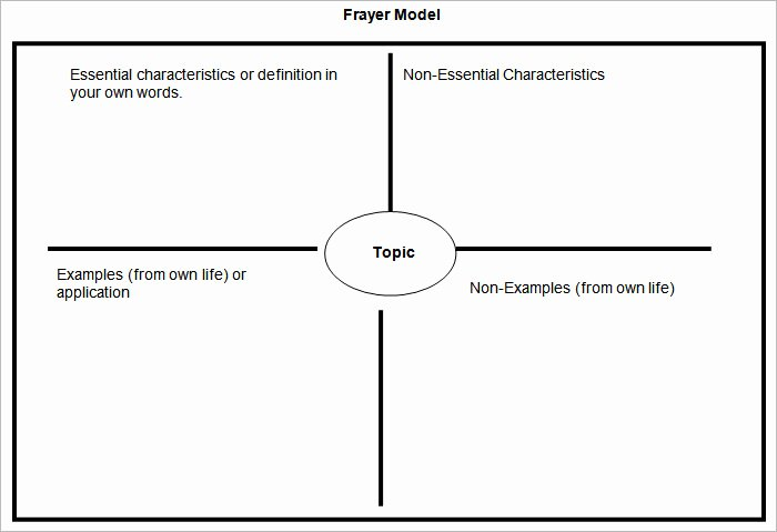 Blank Frayer Model Template Best Of 5 Frayer Model Templates Free Sample Example format