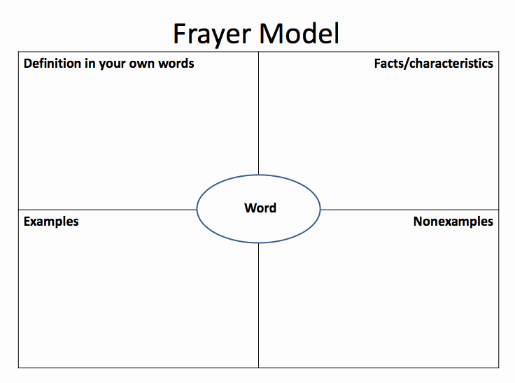 Blank Frayer Model Template Elegant Frayer Model Of Vocabulary Development