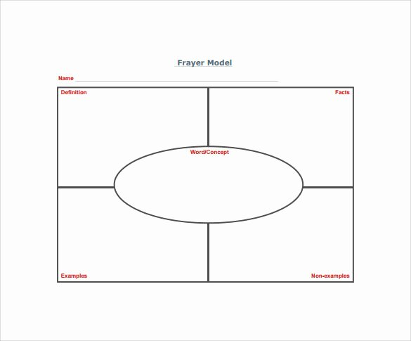 Blank Frayer Model Template Inspirational 15 Sample Frayer Model Templates – Pdf