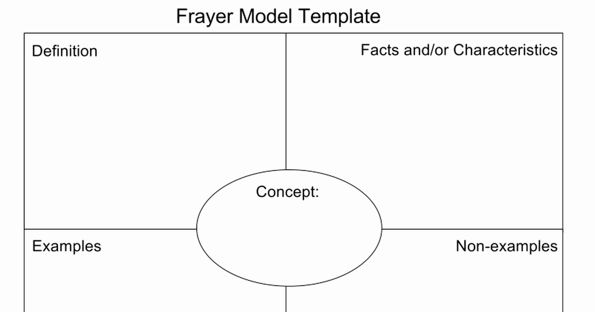 Blank Frayer Model Template Inspirational Frayer Model Template Google Slides