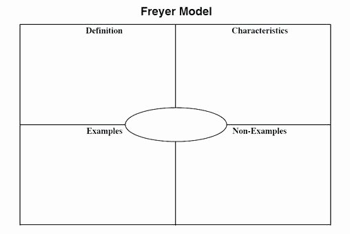Blank Frayer Model Template Lovely Frayer