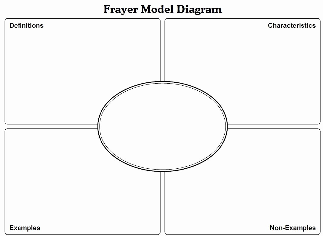 Blank Frayer Model Template Unique Frayer Model Template