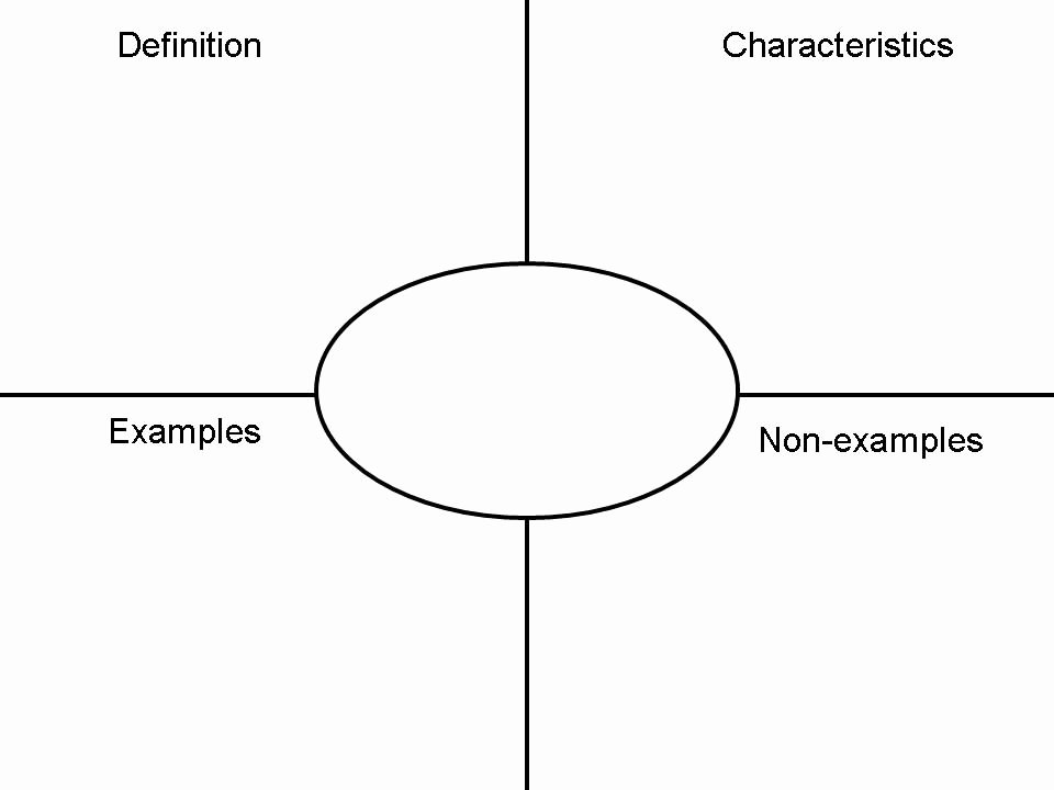 Blank Frayer Model Template Unique Frayer Model Vocabulary Template