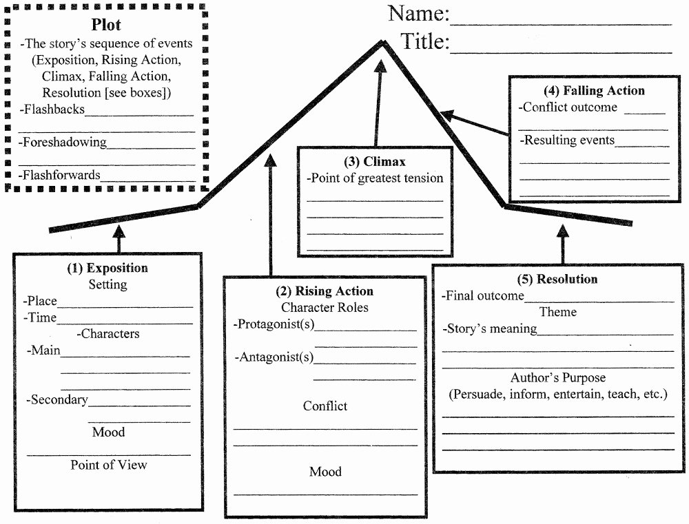 Blank Plot Diagram Template Fresh Blank Plot Diagrams