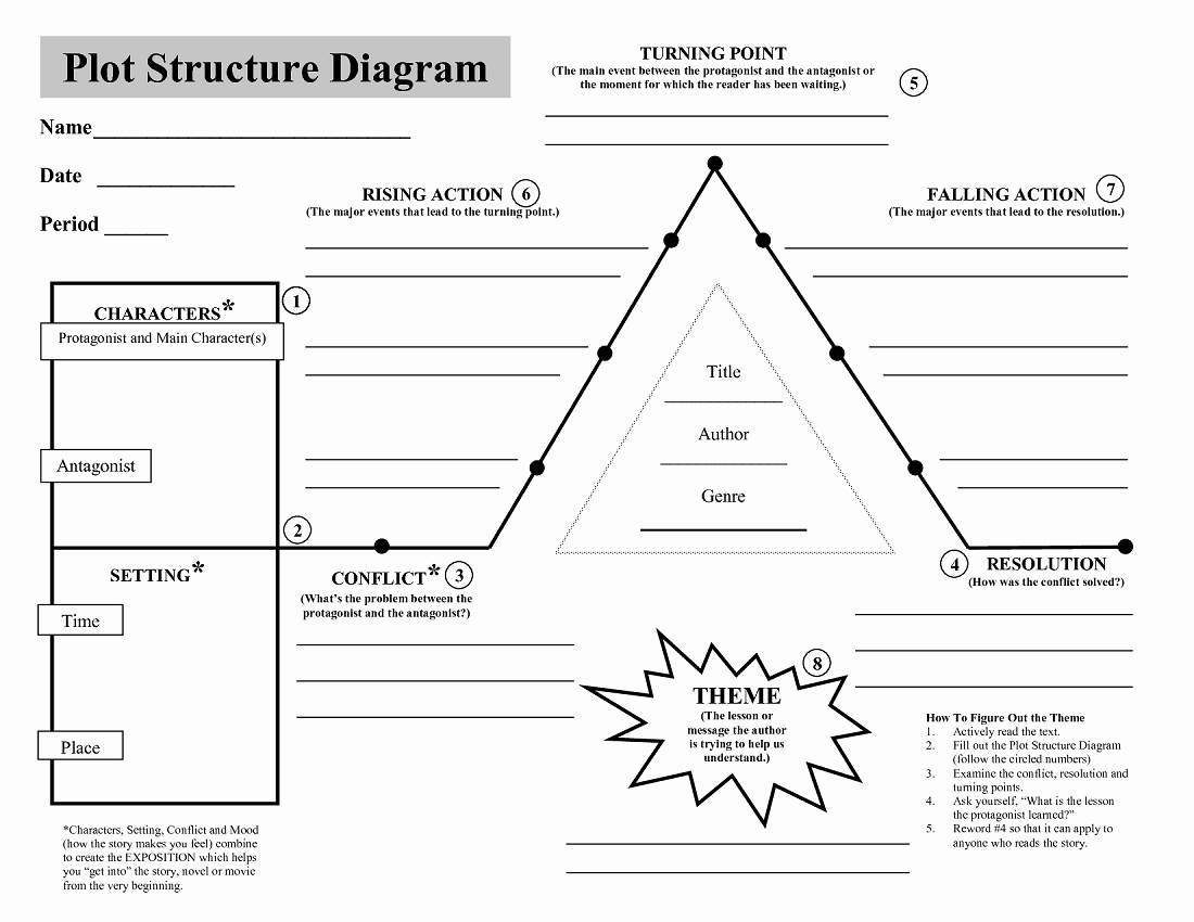 Blank Plot Diagram Template Luxury Plot Structure Diagrams