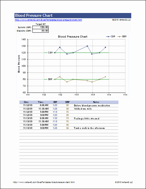 Blood Pressure Charting Template Awesome Free Blood Pressure Chart and Printable Blood Pressure Log