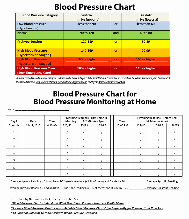 Blood Pressure Charting Template Luxury 19 Blood Pressure Chart Templates Easy to Use for Free