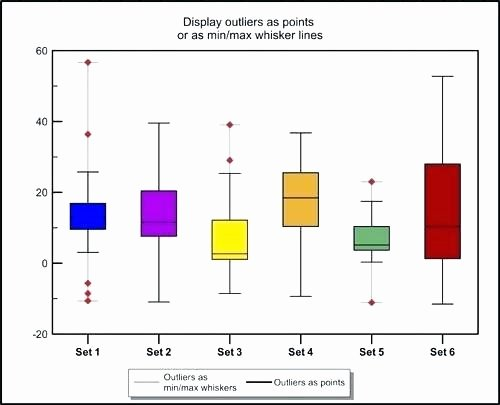 Box Plot Excel Template Awesome Box and Whisker Plot Excel 2010 – Whatafanub