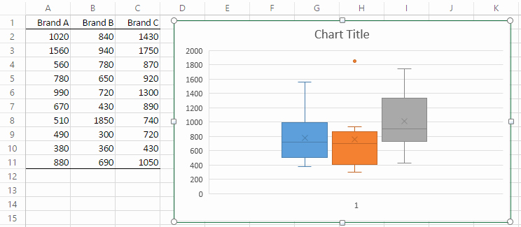 how to make boxplot in excel 4810