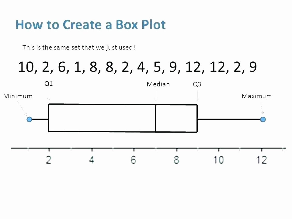 Box Plot Excel Template Fresh Creating A Boxplot In Excel Make A Create Box and Whisker