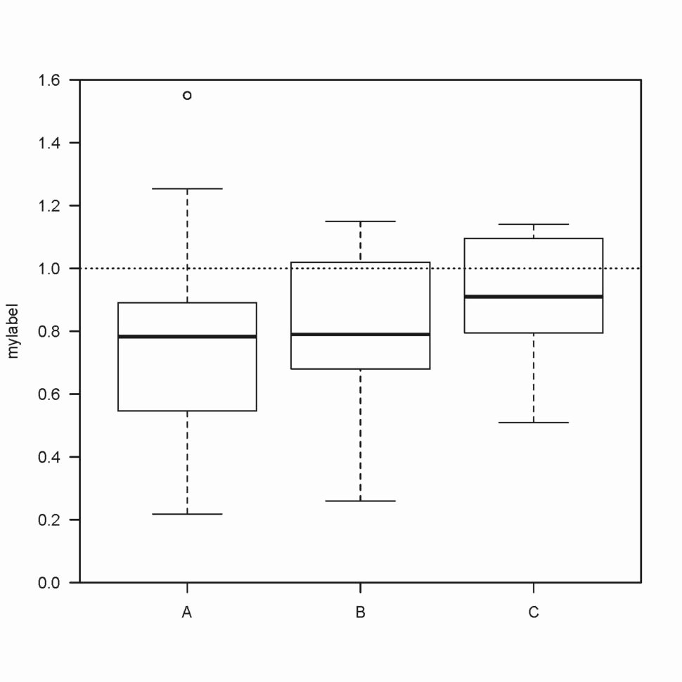 Box Plot Excel Template Lovely R Help Overlap Dot Plots with Box Plots Zusammenmit