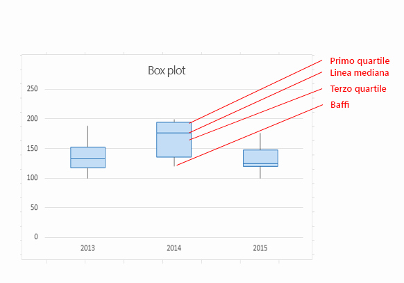 Box Plot Excel Template Luxury Creare Un Box Plot Excel