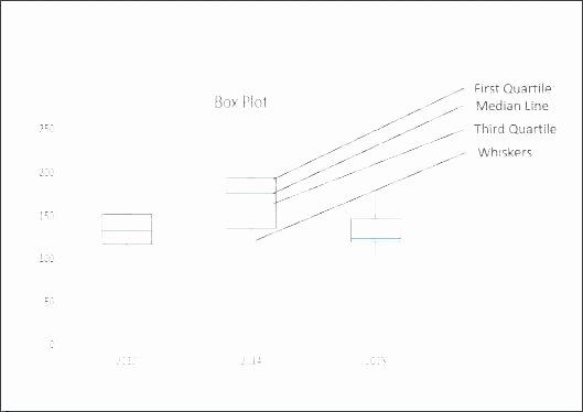 Box Plot Excel Template New Whisker Plot Excel Box Plot Excel Template Beautiful Free