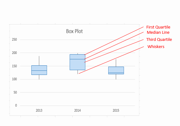 Box Plot Excel Template Unique Create A Box Plot Excel