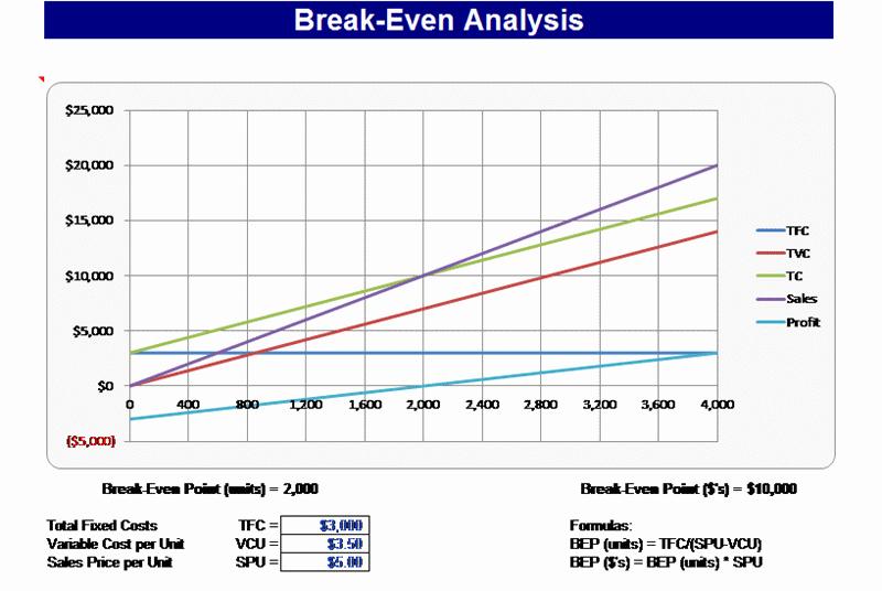 Break even Analysis Template Inspirational 3 Break even Excel Templates Excel Xlts