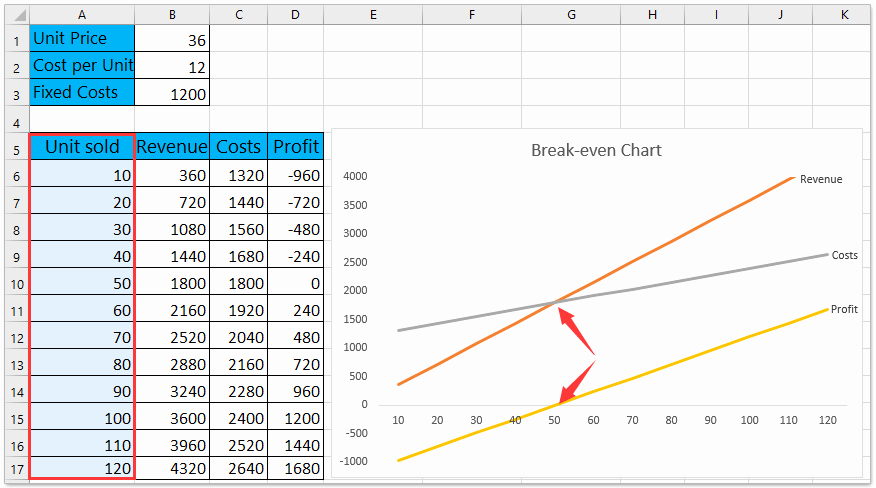 Break even Analysis Template Unique How to Do Break even Analysis In Excel