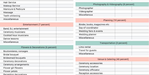 Bridal Shower Budget Template Lovely Bridal Shower Planning Spreadsheet Google Spreadshee