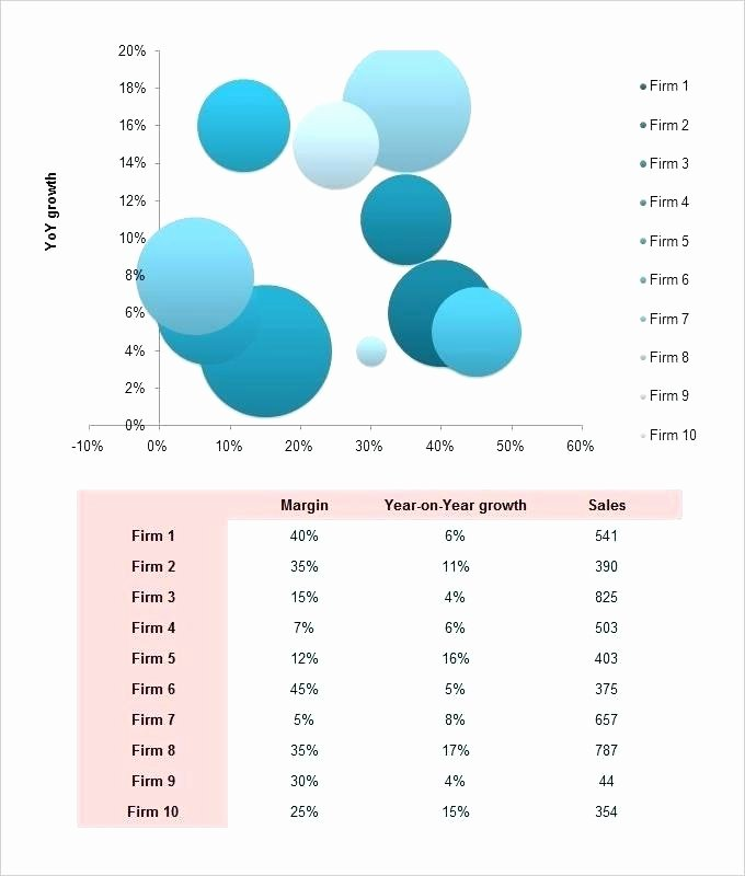 Bubble Chart Excel Template Best Of Bubble Chart Excel Template