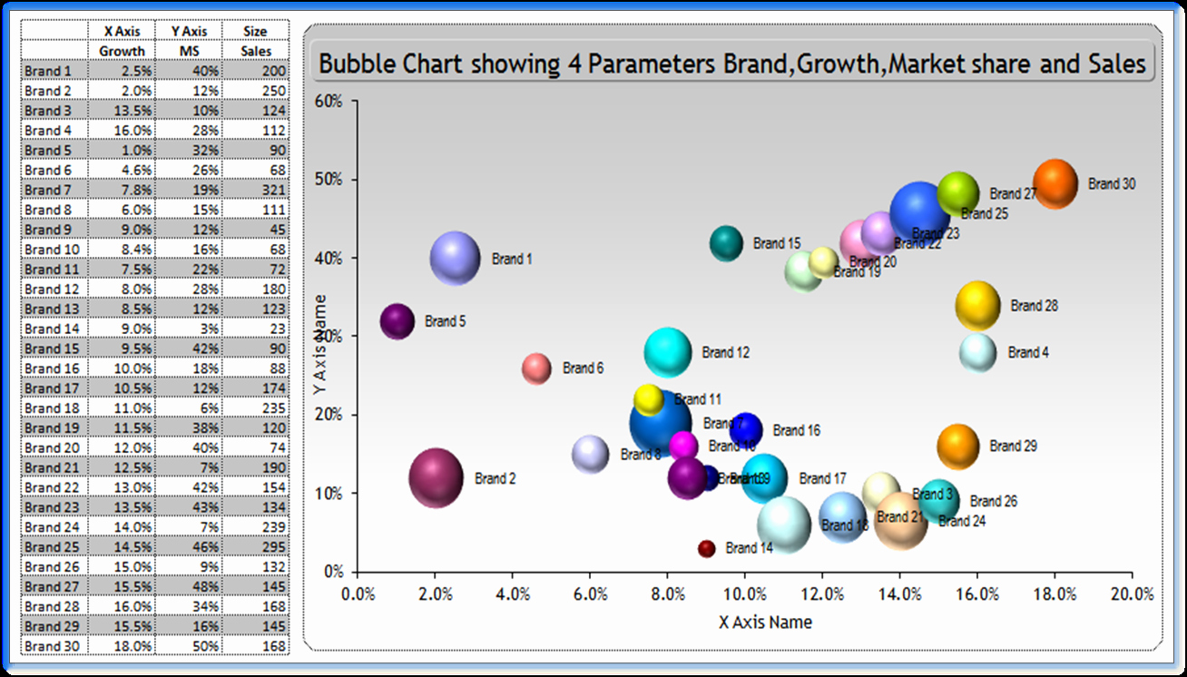 Bubble Chart Excel Template Best Of Learning Contributing and Developing Make Business