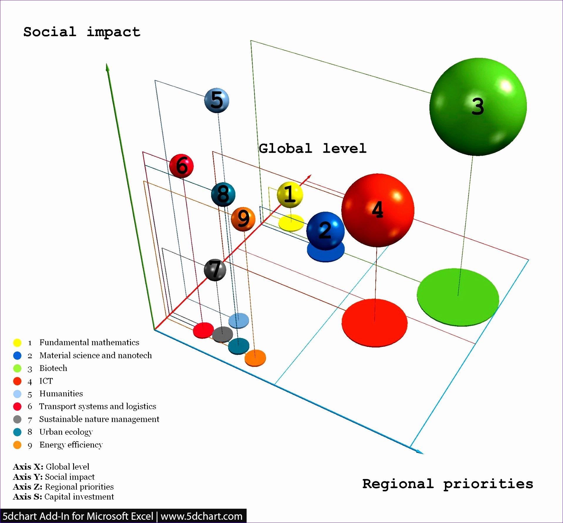 Bubble Chart Excel Template Fresh 12 Bubble Chart Template Excel Exceltemplates