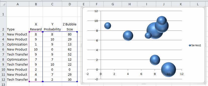 Bubble Chart Excel Template Lovely Dynamically Change Excel Bubble Chart Colors Excel