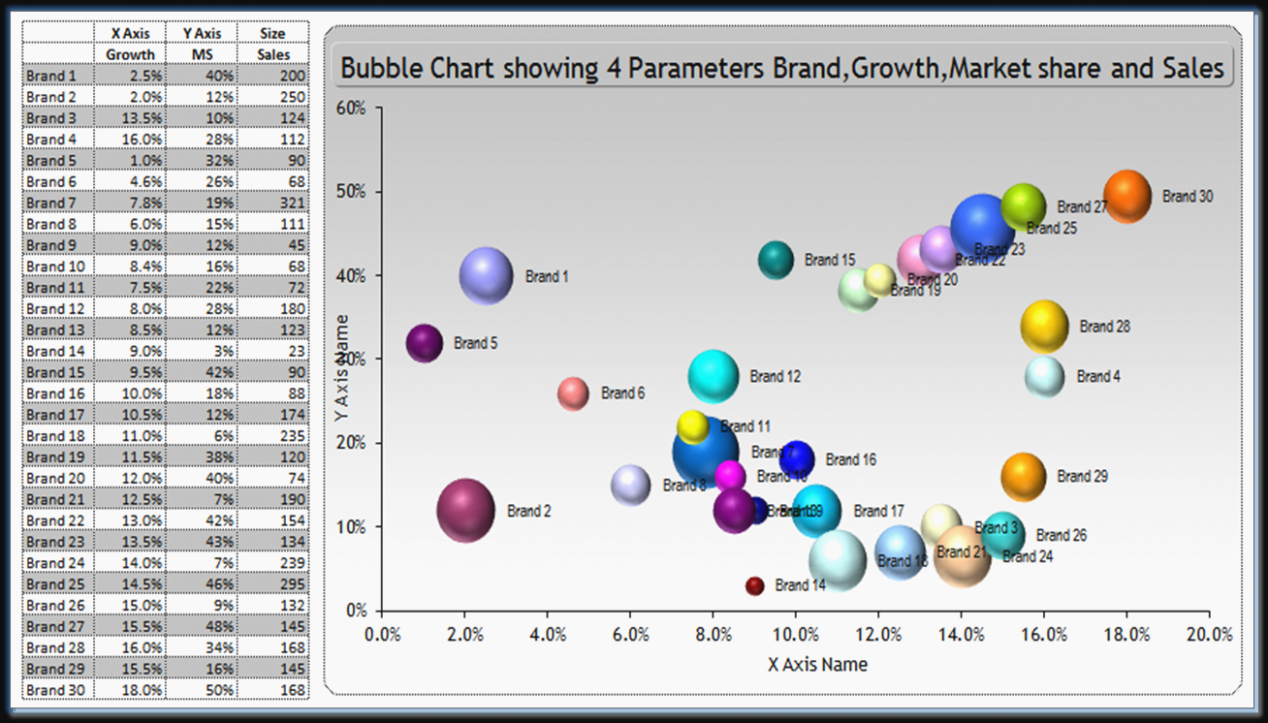Bubble Chart Excel Template Lovely Five Lessons I Ve Learned From Excel