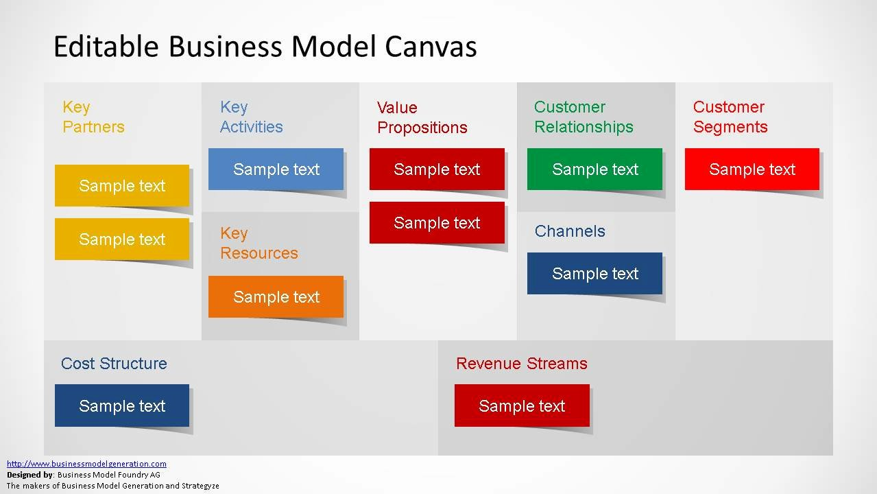 Business Canvas Template Ppt Beautiful Editable Business Model Canvas Powerpoint Template