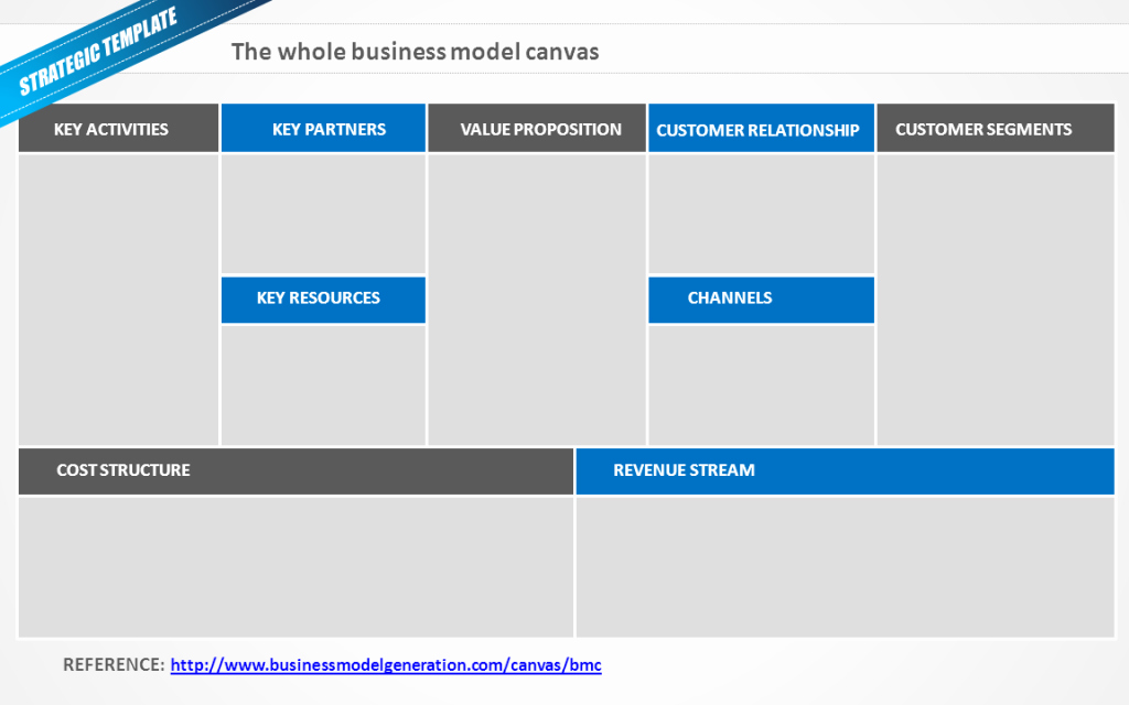 Business Canvas Template Ppt Fresh Airbnb Business Model Here's Exactly How It Works