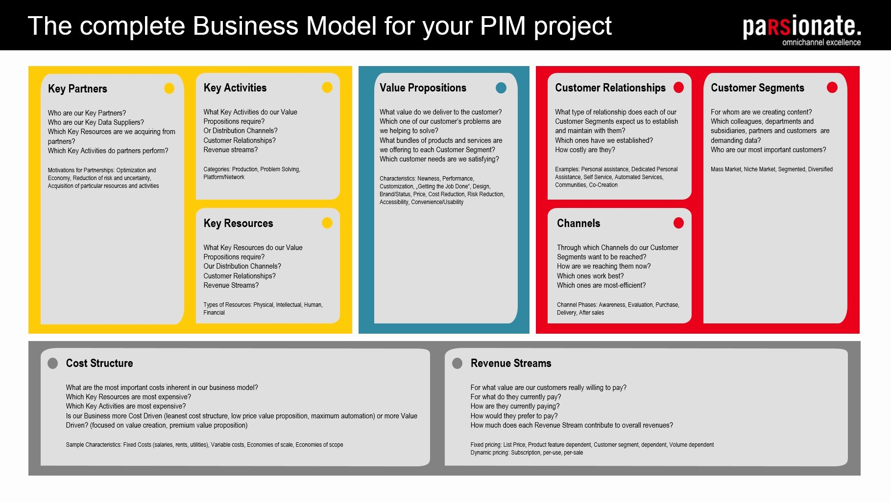 Business Canvas Template Ppt Fresh Business Model Canvas for the software Implementation