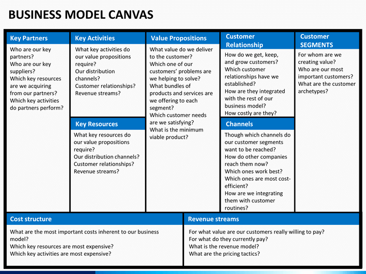 Business Canvas Template Ppt Lovely Business Model Canvas Powerpoint Template