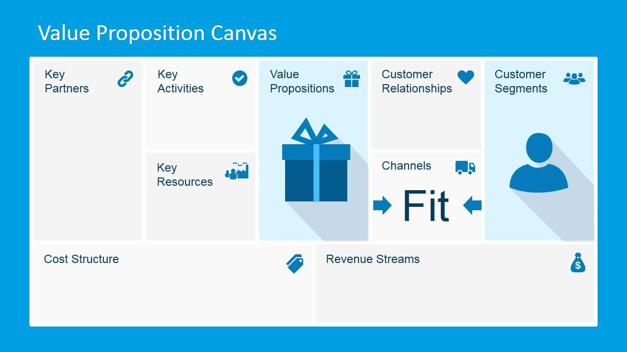 Business Canvas Template Ppt Lovely Value Proposition Canvas Powerpoint Template Slidemodel