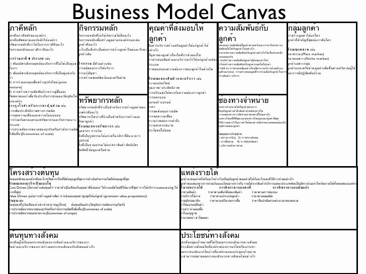 Business Canvas Template Ppt Luxury Business Model Canvas Template