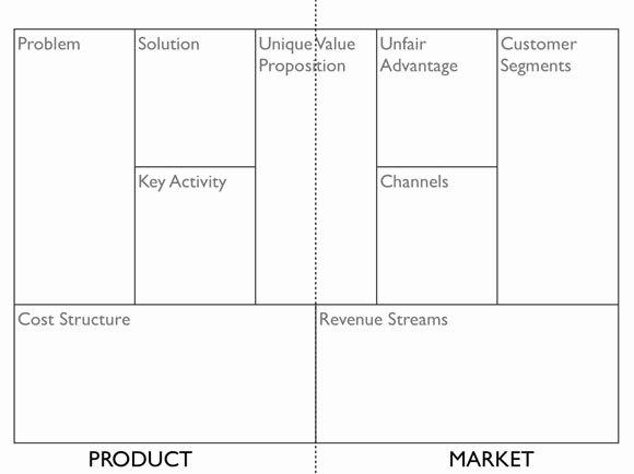 Business Canvas Template Ppt Luxury Free Business Templates for Entrepreneur and Startups