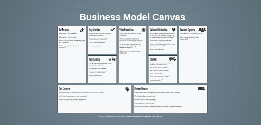 Business Canvas Template Ppt Unique Business Canvas Free Prezi Presentation Template