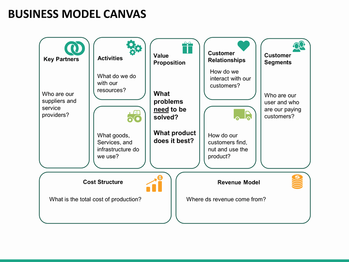 Business Canvas Template Ppt Unique Business Model Canvas Powerpoint Template