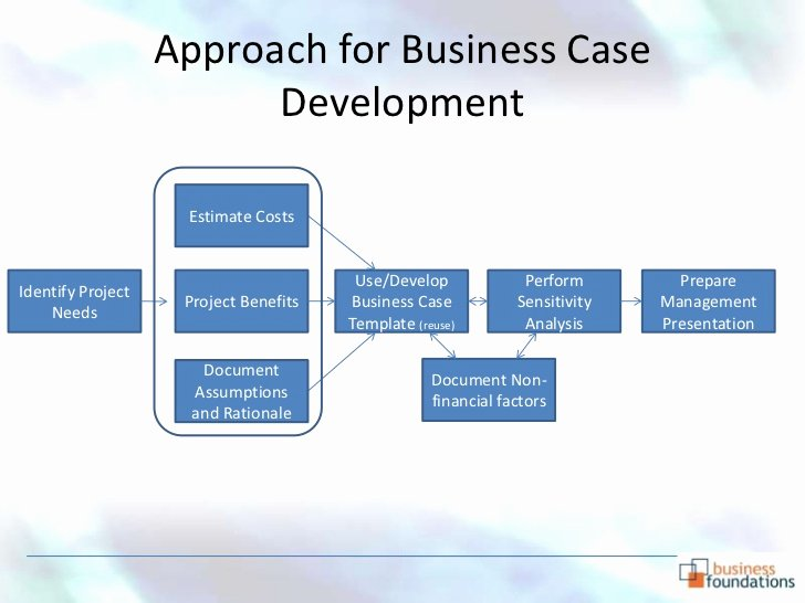 Business Case Template Powerpoint Elegant Business Case Template Powerpoint