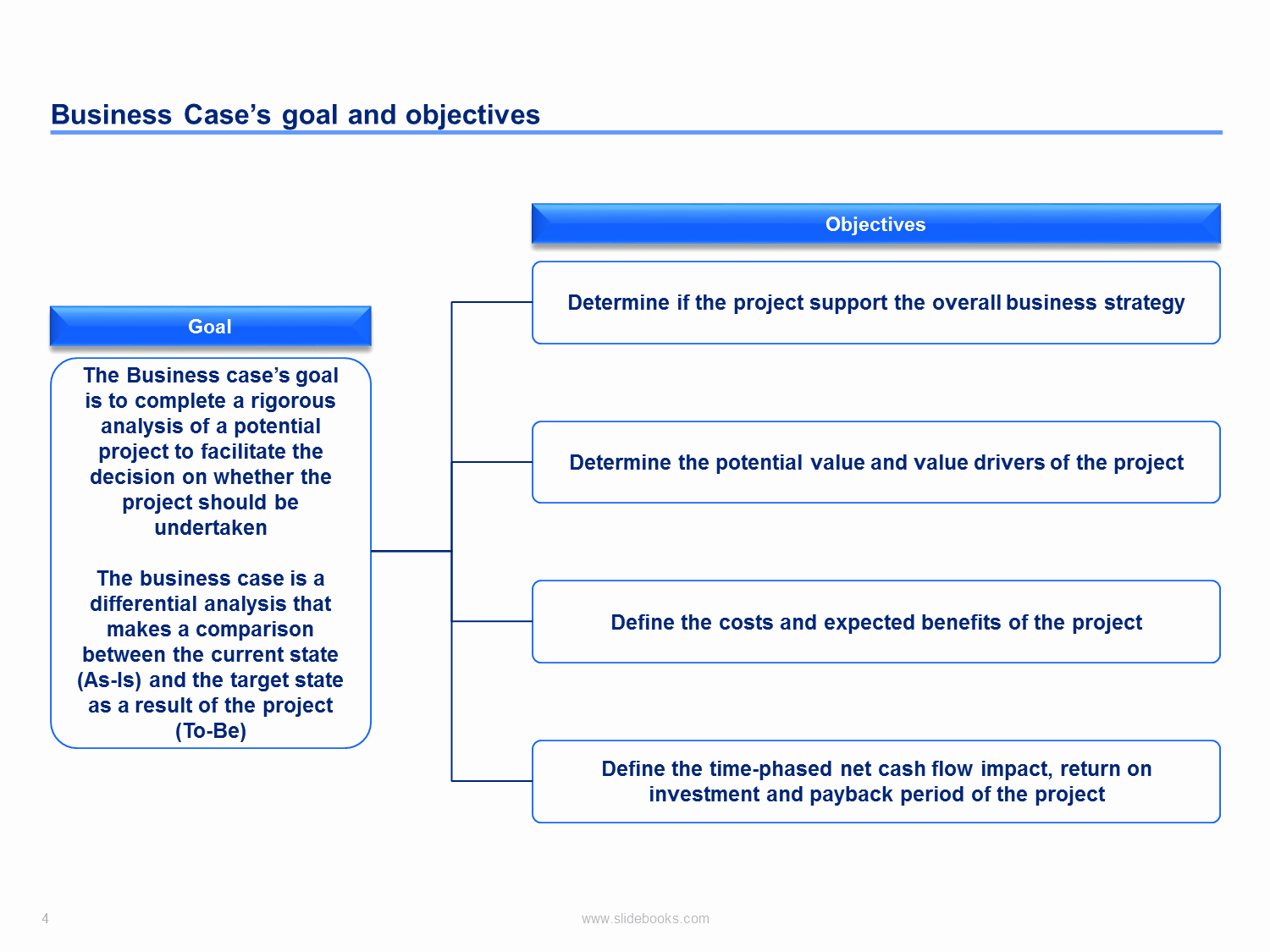 Business Case Template Ppt Lovely Business Case Template