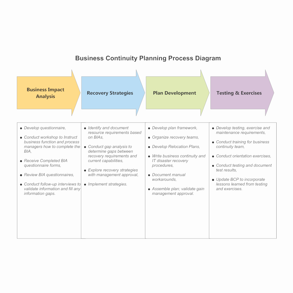 Business Contingency Plan Template Fresh Business Continuity Planning Process Diagram