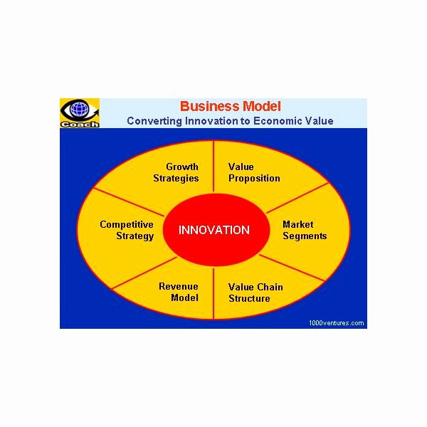 Business Model Template Word Lovely Creating A Business Model Template In Ms Word format for