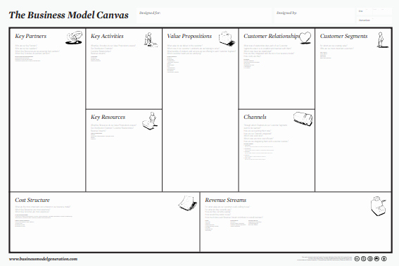 Business Model Template Word Unique Business Model Canvas Template Word