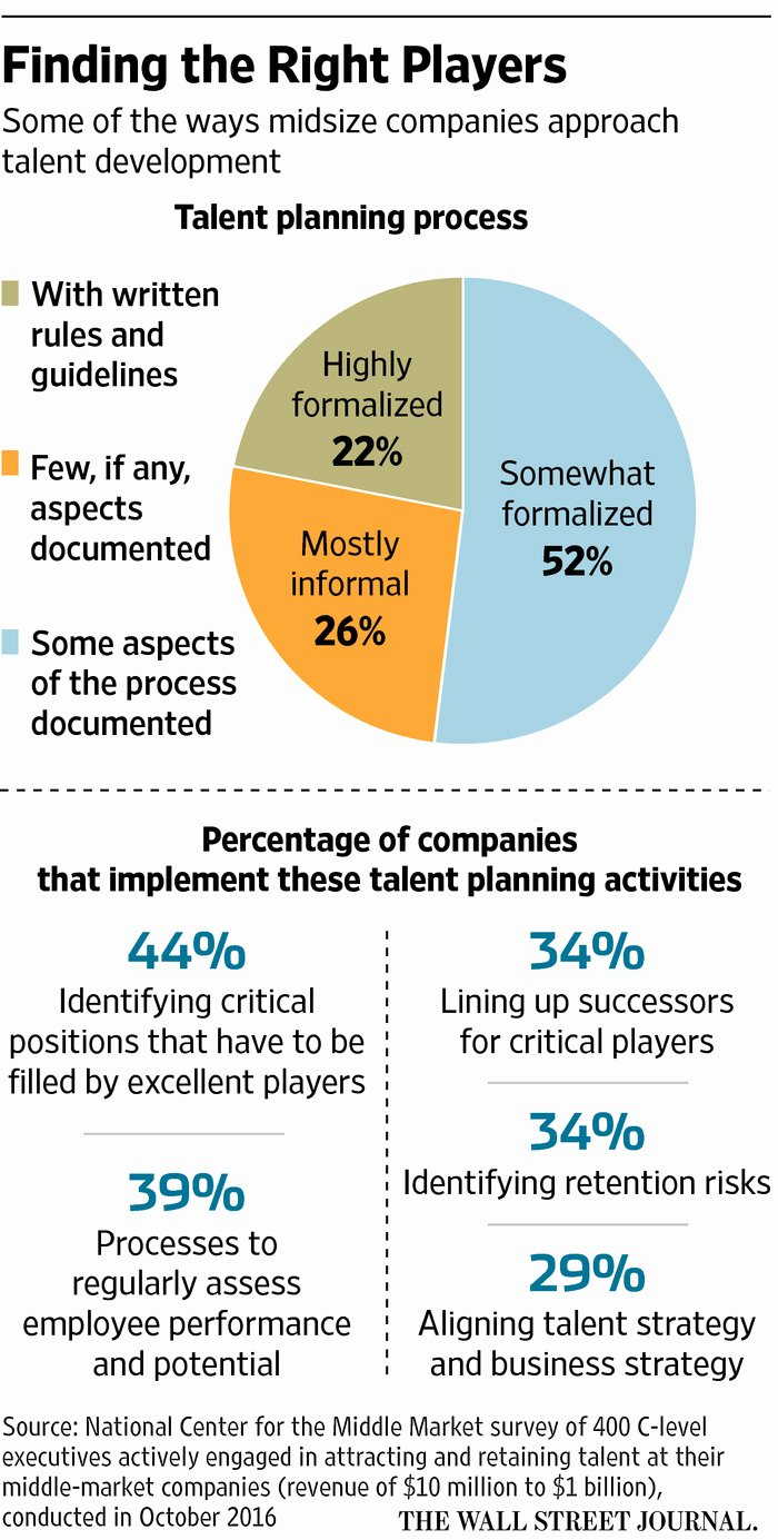 Business Succession Plan Template Beautiful Succession Planning In A Family Business Wsj