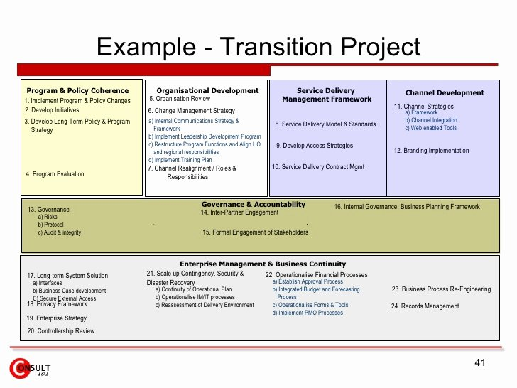 Business Transition Plan Template Inspirational Channel Program