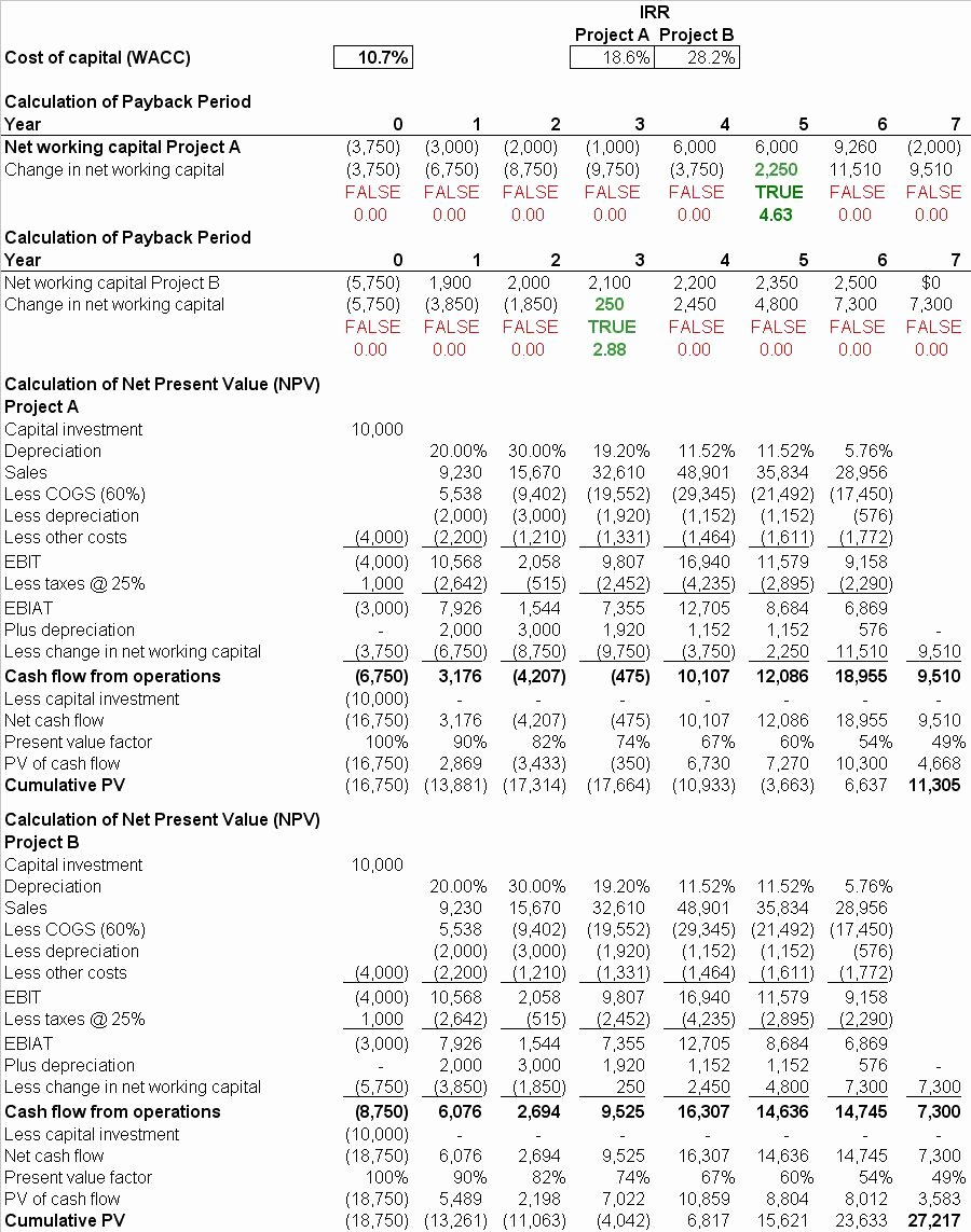 Capital Budget Template Excel Best Of Capital Bud Ing Template Xls